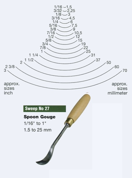 Spoon Gouge (Sweep 27)